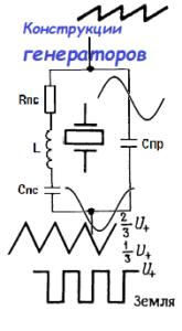 Конструкции генераторов. Примеры схем