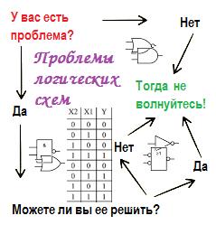 Проблемы логических схем