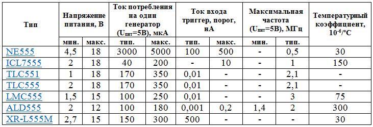 Таблица основных свойств ИС 555. 555 схема в качестве генератора
