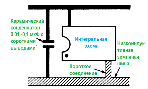 Проблемы логических схем.низкоиндуктивная разводка земли и развязывающие конденсаторы
