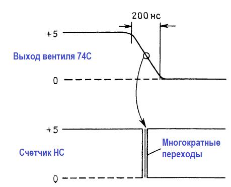 Быструю фронтовую логику нельзя запускать медленными сигналами (например, от узлов с медленной логикой)