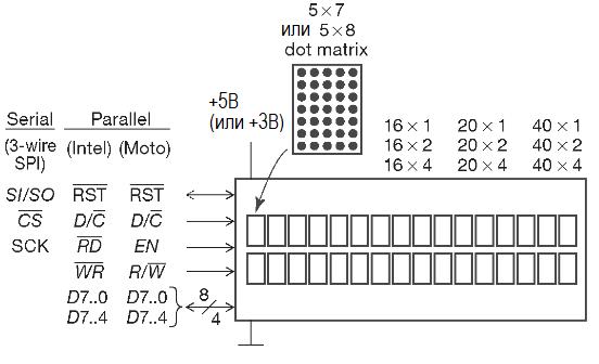 Популярные дисплейные модули с технологиями LCD и VFD. Элементы оптоэлектроники