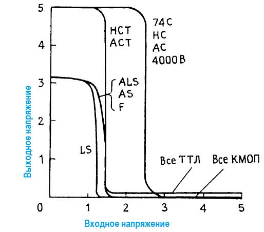 Правила соединения КМОП- и ТТЛ- логических элементов. Характеристики логических вентилей, передаточная характеристика.