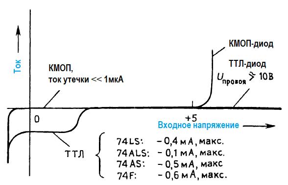 Правила соединения КМОП- и ТТЛ- логических элементов. Характеристики логических вентилей, входной ток