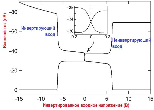 Входы, выходы компараторов. Измеренное значение входного тока в образце LM311