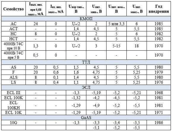 Правила соединения КМОП- и ТТЛ- логических элементов. Логические семейства.