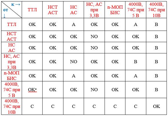 Таблица 2. Совмещение логических семейств