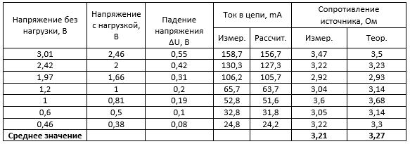 Модуль SP1848. Исследование. Таблица 11. Измерение внутреннего сопротивления первого модуля
