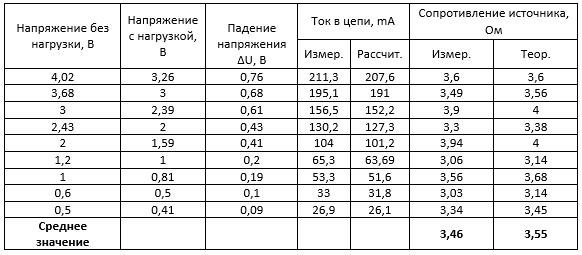Модуль SP1848. Исследование. Таблица 12. Измерение внутреннего сопротивления второго модуля