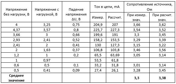 Модуль SP1848. Исследование. Таблица 13. Измерение внутреннего сопротивления третьего модуля