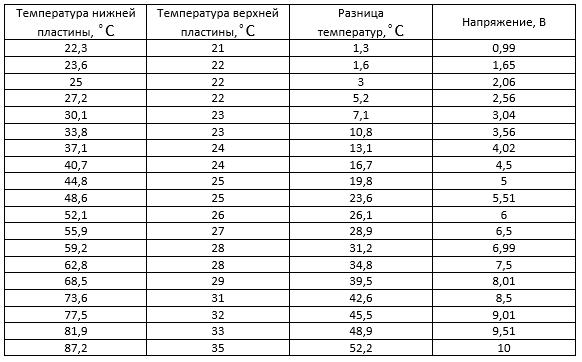 Таблица 5. Измерение напряжения четырех последовательно соединенных модулей SP1848. Нагрев газовой горелкой.
