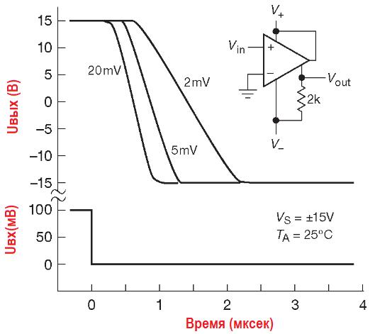 Время отклика компаратора LM311 при различных выходных перегрузках. Схема 4