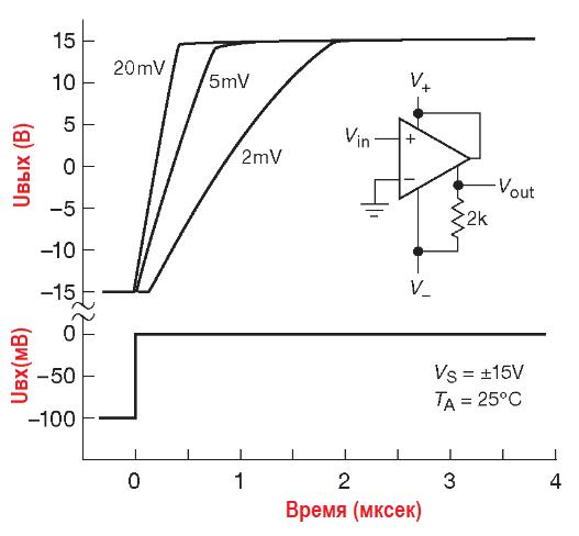 Время отклика компаратора LM311 при различных выходных перегрузках. Схема 3