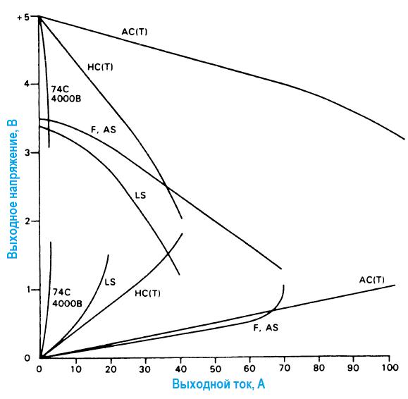 Правила соединения КМОП- и ТТЛ- логических элементов. Выходная характеристика логического вентиля