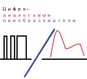 Цифро-аналоговые преобразователи