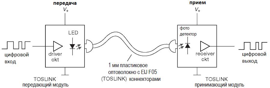 Недорогие волоконно-оптические компоненты. Волоконно-оптическая связь. Варианты реализации