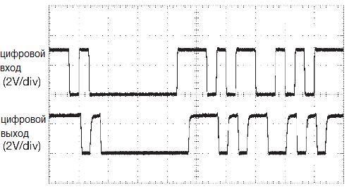 Передаваемый и принимаемый поток данных, идущих через пластиковое волокно 1 mm. Волоконно-оптическая связь. Варианты реализации