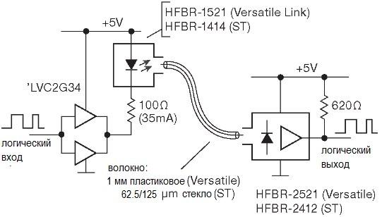 Типичная схема подключения передатчика и приёмника серии «Versatile Link» и ST фирмы Avago.