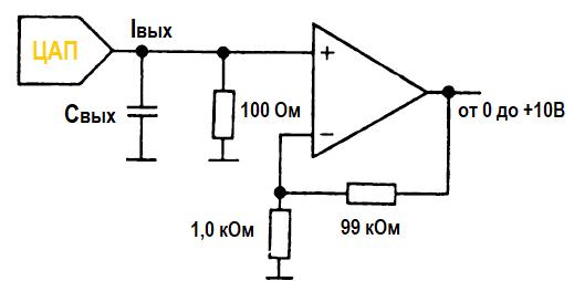 Цифро-аналоговые преобразователи (ЦАП)