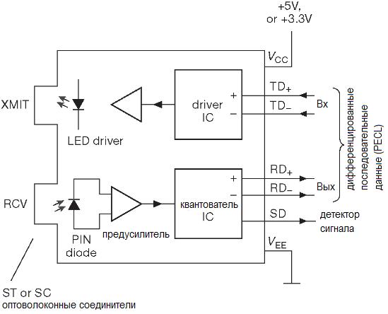 Высокоскоростной волоконно_оптический приёмо-передатчик