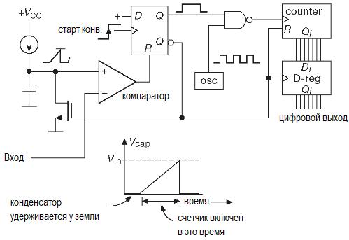 АЦП. Методы преобразования. Преобразование напряжения в частоту, однократное интегрирование, двойное и многостадийное интегрирование, сигма-дельта