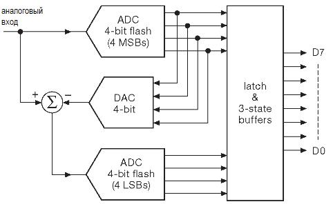АЦП с частичным параллельным преобразованием. АЦП. Параллельное кодирование, последовательное приближение