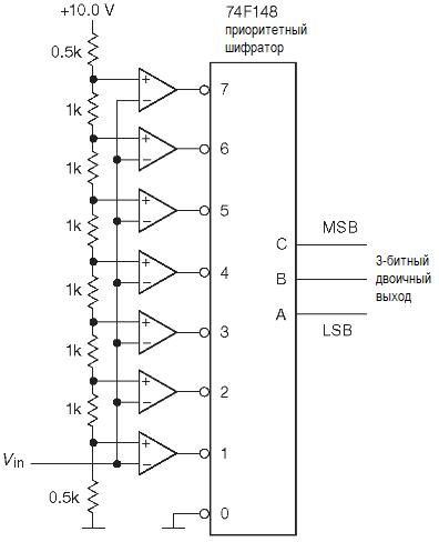 АЦП. Параллельное кодирование, последовательное приближение. АЦП с параллельным кодированием ( «флэш» )