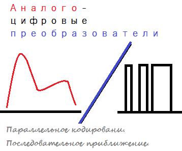 АЦП. Параллельное кодирование, последовательное приближение
