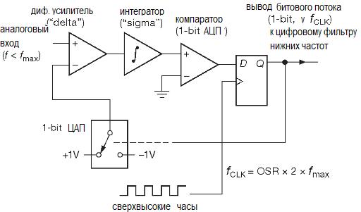 АЦП. Методы преобразования. Аналоговый сигма-дельта модулятор первого порядка.