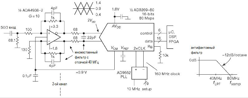 АЦП. Параллельное кодирование, последовательное приближение. дифференциальная схема включения