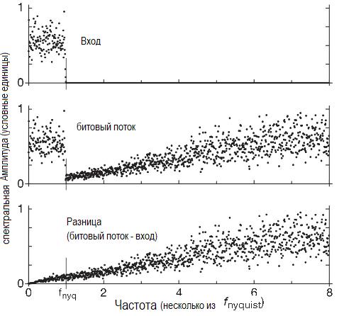 Частотный спектр сигма-дельта АЦП первого порядка по результатам моделирования