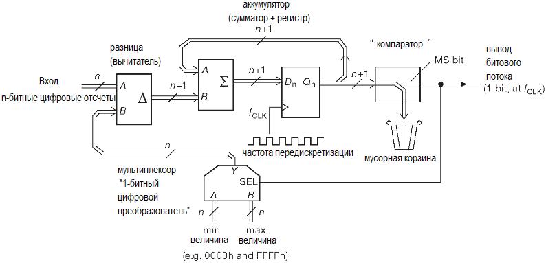АЦП. Методы преобразования. Цифровой модулятор первого порядка из сигма-дельта ЦАПа.