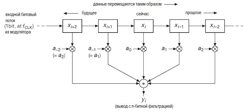 Цифровые фильтры используют память и арифметические схемы для преобразования входной цифровой последовательности в выходную фильтрованную и тоже цифровую версию.
