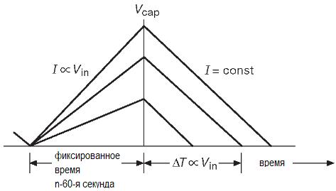Цикл преобразования в методе двойного интегрирования. АЦП. Методы преобразования.