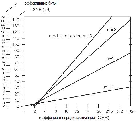 Динамический диапазон (SNR) и число эффективных разрядов (ENOB) как функции коэффициента передискретизации (OSR)