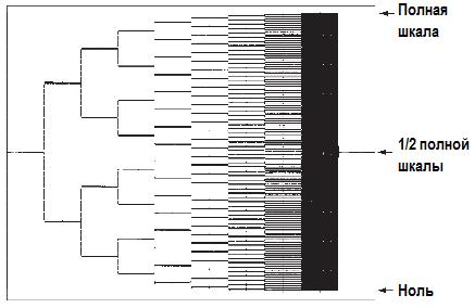 АЦП. Параллельное кодирование, последовательное приближение. Экран осциллографа, накопившего полное «дерево» преобразования 8-разрядного АЦП последовательного приближения