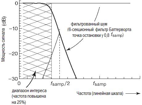 АЦП. Опрос с частотой, повышенной относительно предела Найквиста