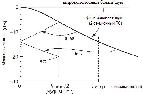 АЦП. Опрос сигнала, некоторые частотные компоненты которого лежат выше предела Найквиста