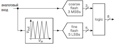 Параллельный АЦП с многодиапазонной ( folding ) архитектурой. АЦП. Параллельное кодирование, последовательное приближение