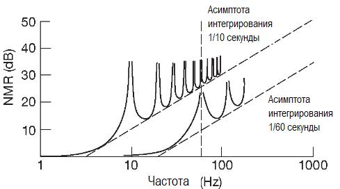 Подавление сетевой наводки в зависимости от частоты преобразования в интегрирующих АЦП. Методы преобразования