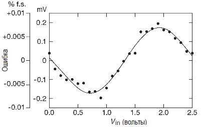 Результаты измерения нелинейности выходной частоты синхронного преобразователя напряжение-частота AD7741 как функции входного напряжения. АЦП. Методы преобразования