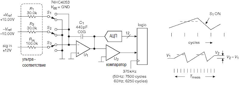 Схема измерения Multislope III. АЦП. Методы преобразования