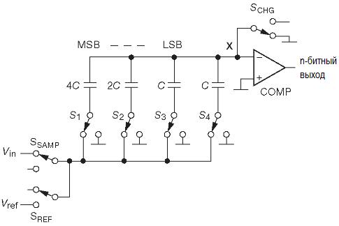АЦП. Параллельное кодирование, последовательное приближение. Схема «перераспределения заряда» заменяет обычный резистивный R-2R делитель во многих АЦП последовательного приближения