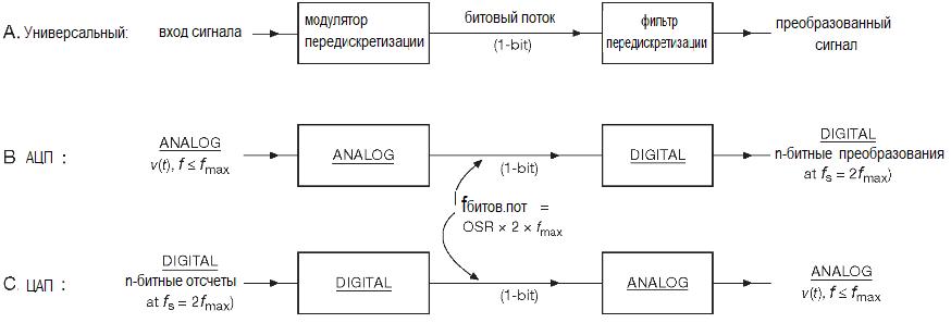 АЦП. Методы преобразования. Сигма-дельта преобразователи безразлично A/D или D/A состоят из двух частей.
