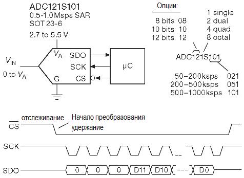 Удобная линейка АЦП последовательного приближения с портом SPI ADC08/10/12S фирмы National Semiconductor/TI.