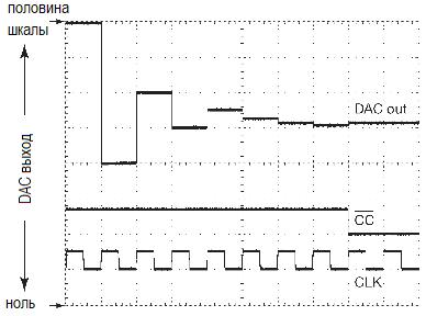 АЦП. Параллельное кодирование, последовательное приближение. Выходной сигнал ЦАПа из состава 8-разрядного АЦП последовательного приближения