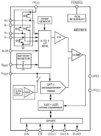 АЦП: Проблемы выбора. AD7873 - контроллер резистивного сенсорного экрана.