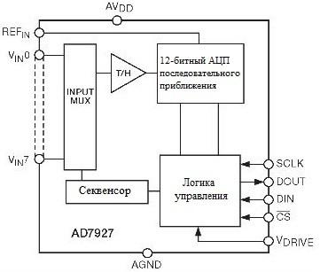 AD7927 - АЦП последовательного приближения с программируемой последовательностью опроса входов.