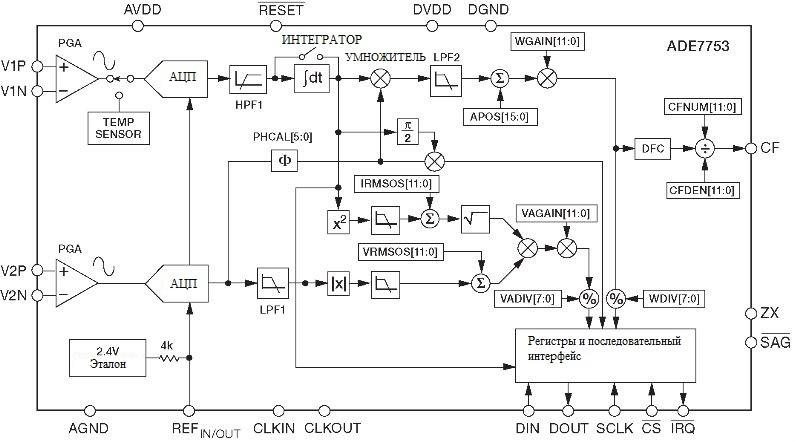 АЦП: Проблемы выбора. ADE7753 - микросхема измерения мощности.