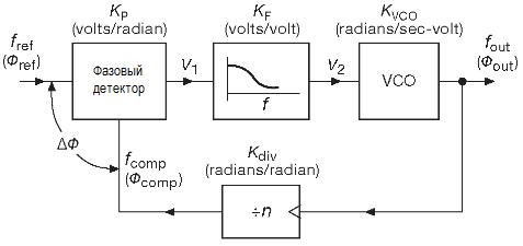 Блок-схема умножителя частоты